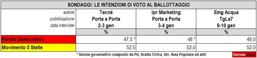 sondaggi politici gennaio ballottaggio pd m5s