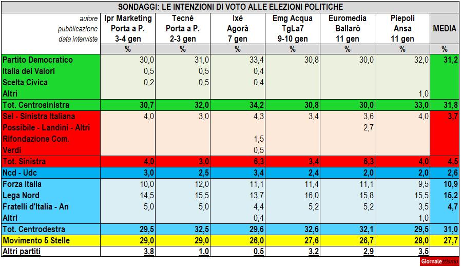 sondaggi politici gennaio