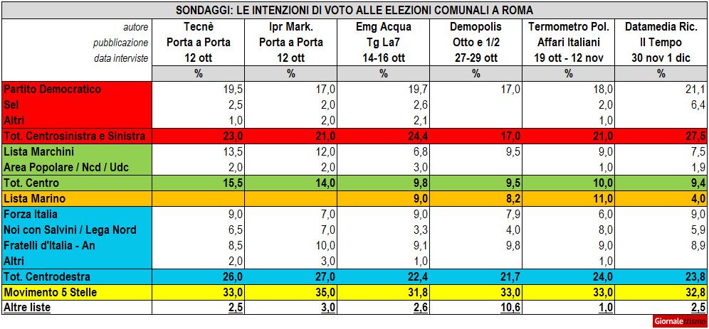Elezioni Roma 2016, i sondaggi di ottobre e novembre