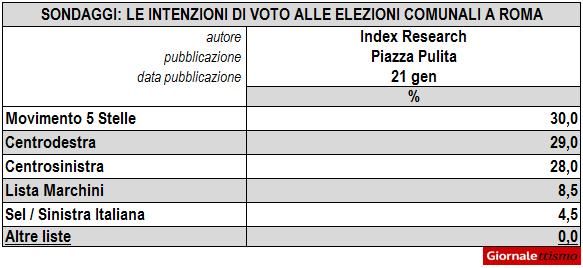 Elezioni Roma 2016, l'ultimo sondaggio