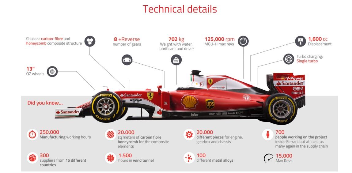 Dettagli della nuova Ferrari Sf16-H di Formula 1