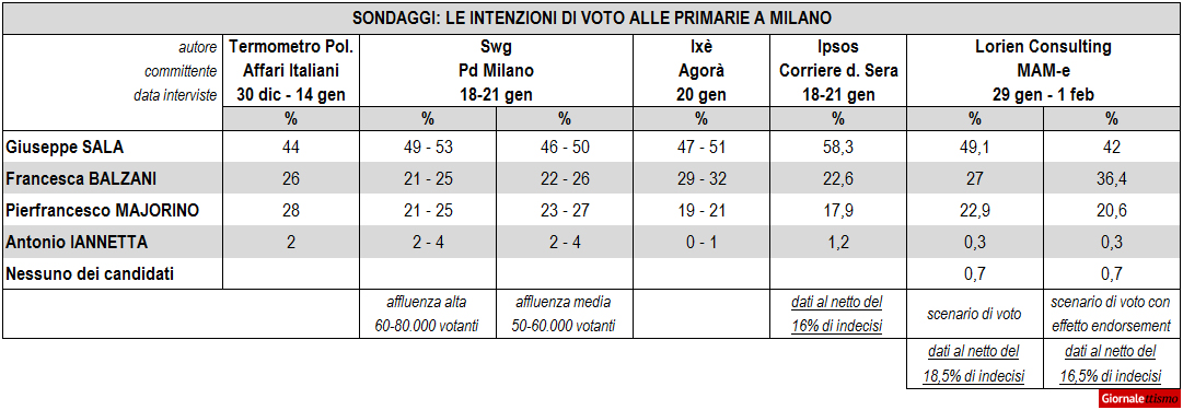 Sondaggi Primarie Milano, Sala avanti su Balzani e Majorino