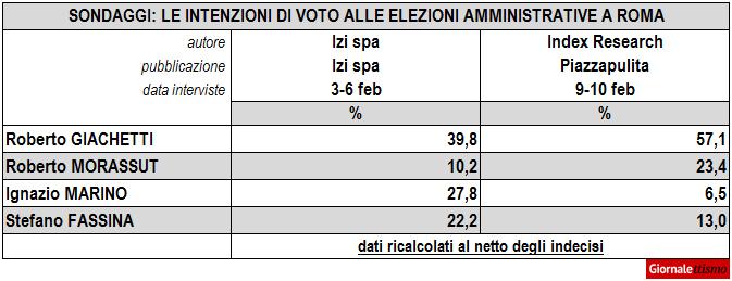 Sondaggi Primarie Roma