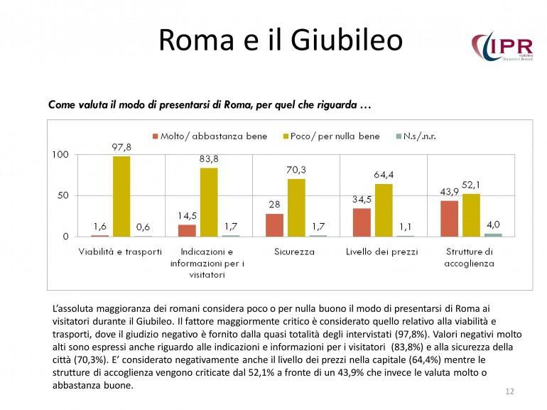 sondaggio-prossima-roma-olimpiadi-giubileo-12