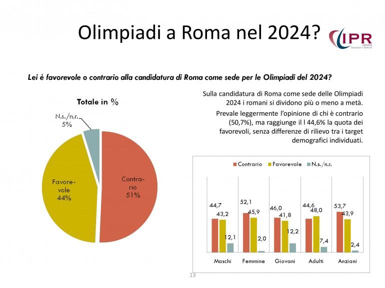 sondaggio-prossima-roma-olimpiadi-giubileo-13