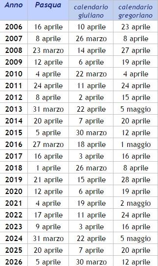 calendario pasqua