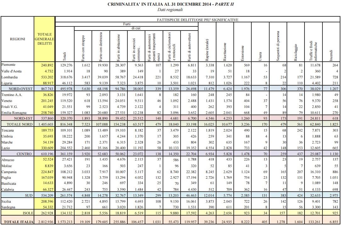 Le statistiche sui delitti denunciati dalle forze di polizia all'autorità giudiziaria nel 2014 (Grafico da: Interno.gov.it)