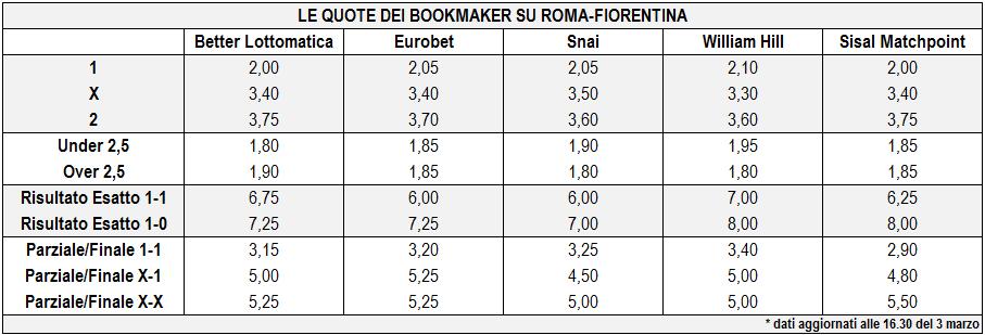 Roma-Fioretina: quote
