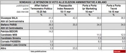 Sondaggi Elezioni Comunali 2016