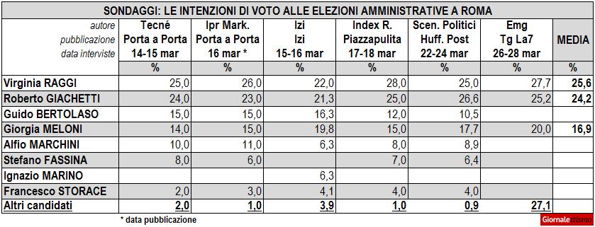 Sondaggi Elezioni 2016