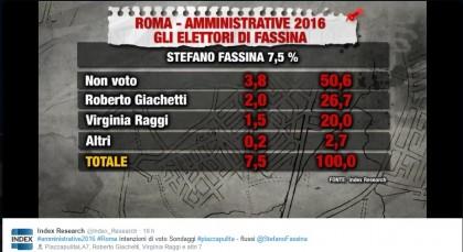 sondaggi elezioni comunali 2016 Roma 2016