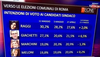 Sondaggi elezioni comunali 2016 roma