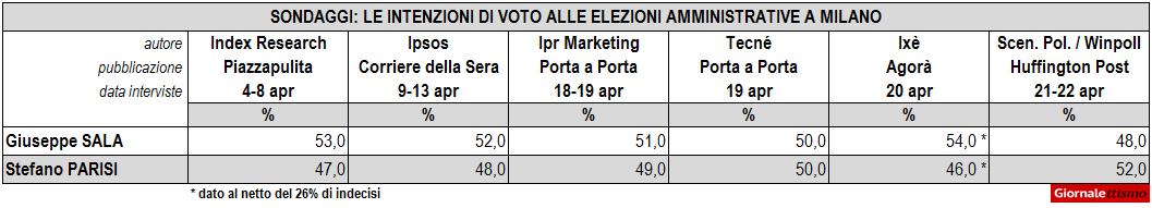 Sondaggi Elezioni Amministrative Milano