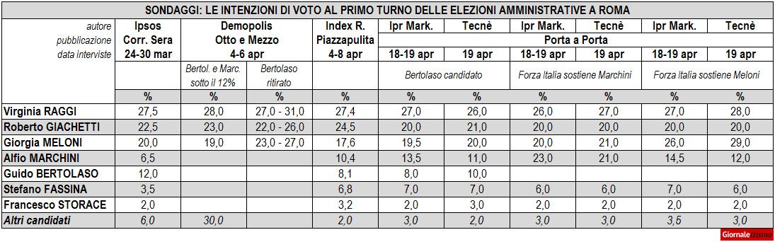 Sondaggi Elezioni Amministrative Roma