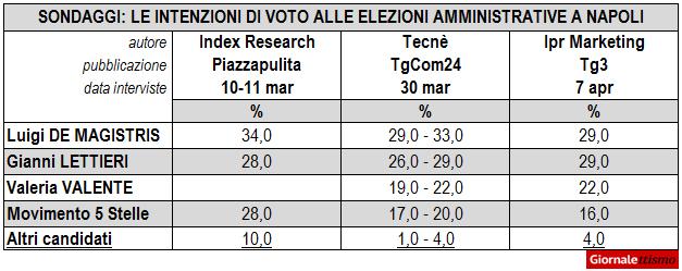 Sondaggi Napoli 2016 Elezioni Comunali