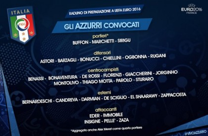 Europei 2016 Pre convocati Italia