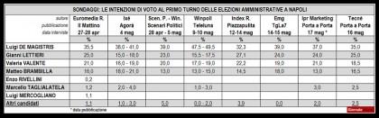 Sondaggi Elezioni Comunali 2016  Napoli