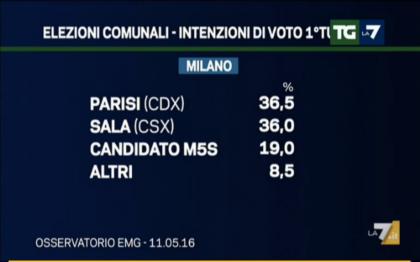 sondaggi amministrative 2016 Milano