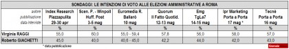 sondaggi politici amministrative roma ballottaggio raggi giachetti