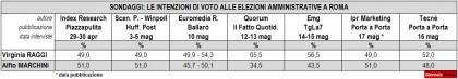 sondaggi politici amministrative roma ballottaggio raggi marchini