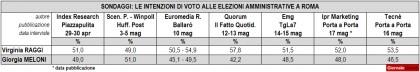 sondaggi politici amministrative roma ballottaggio raggi meloni