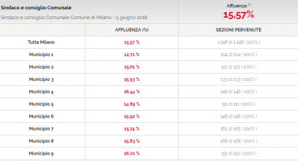Affluenza Comunali 2016 dati live