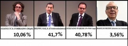 Ballottaggio sindaco Milano 2016