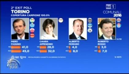 Risultati elezioni comunali 2016 Torino
