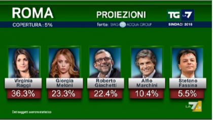 risultati elezioni roma 2016 diretta