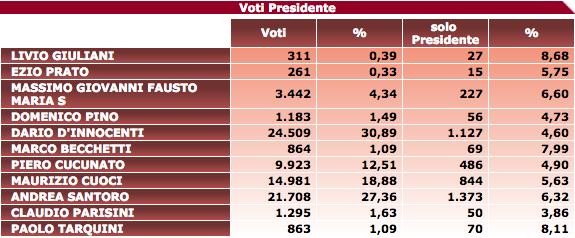 elezioni presidente Municipio ROMA