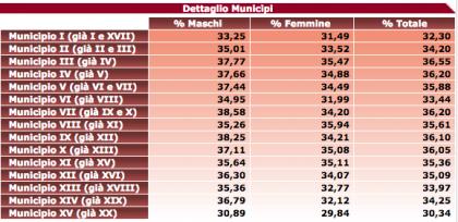 risultato ballottaggio sindaco di roma 2016