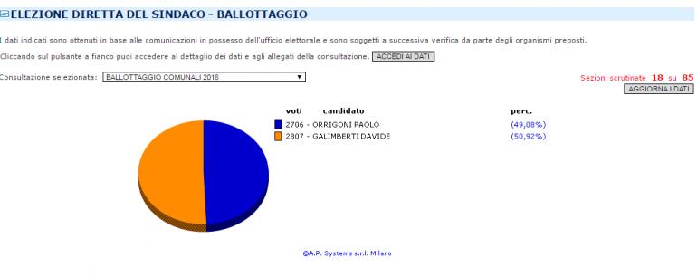 Risultati ballottaggio sindaco Varese 2016
