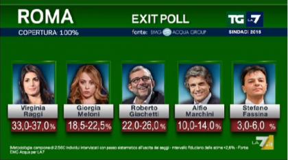 exit-poll-risultati-elezioni-comune-di Roma