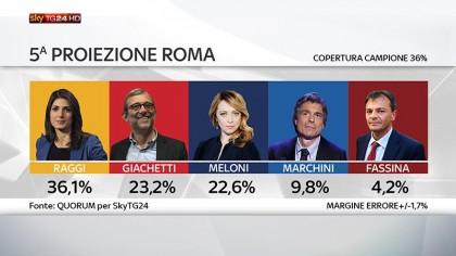 risultati elezioni roma 2016