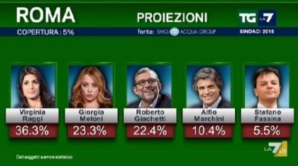 risultati elezioni comunali 2016