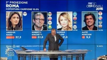 risultati elezioni comunali 2016 Roma