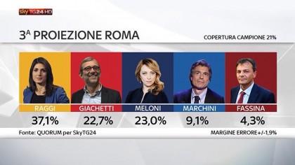risultati elezioni comune di Roma 2016