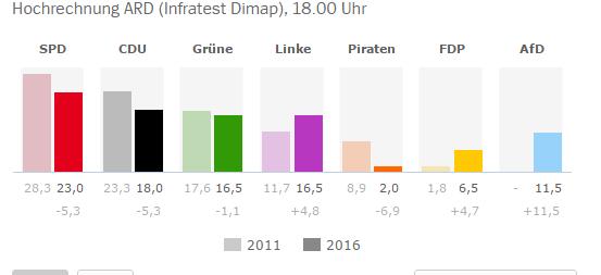 elezioni berlino 2016 risultati