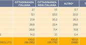 Rapporto Caritas: sempre più poveri gli Under 40, in Italia si (soprav)vive meglio al Sud