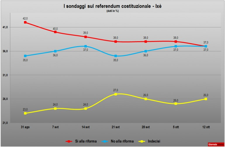 sondaggi referendum costituzionale 2016