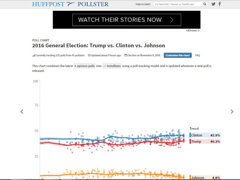 sondaggi elezioni  usa 2016
