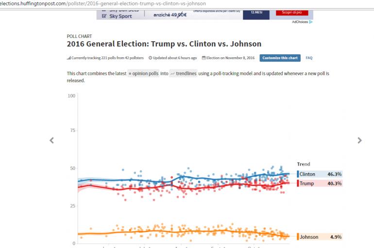 sondaggi-usa-2016-huffington-post-pollster-trentuno-ottobre