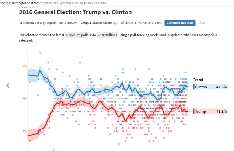 sondaggi Usa 2016