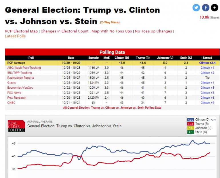 sondaggi-usa-2016-real-clear-politics-trentuno-ottobre