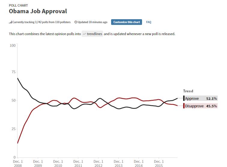 obama approvazione pollster