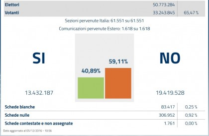 risultati referendum costituzionale 2016