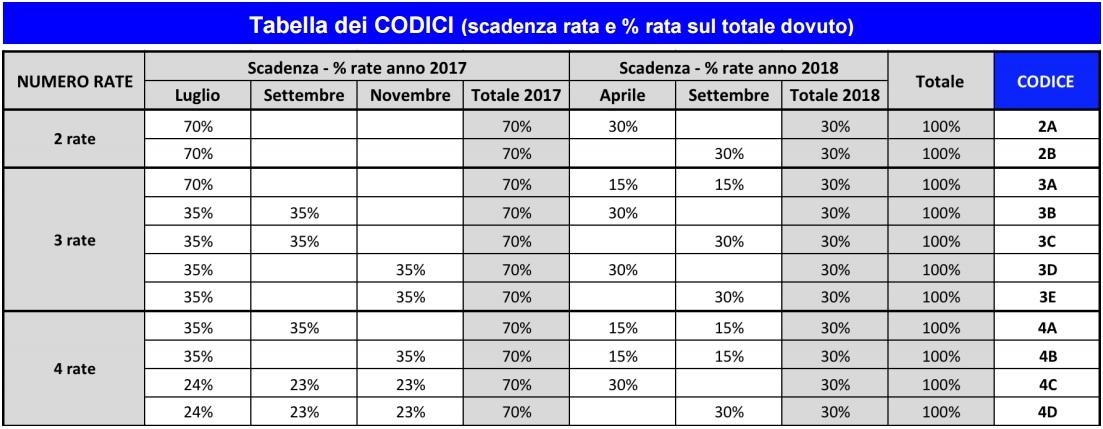 Rottamazione cartelle equitalia tutte le info sulla sanatoria for Rate equitalia