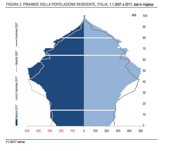 Italia invecchia