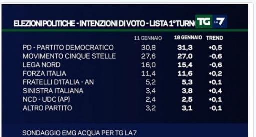 sondaggio-bufala-m5s-twitter.-la7