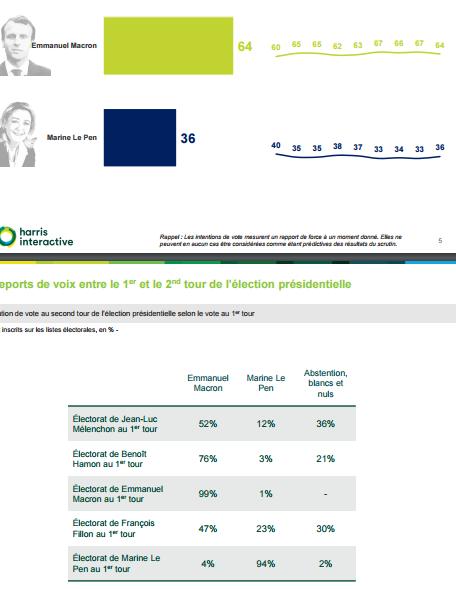 Macron sondaggi ballottaggio